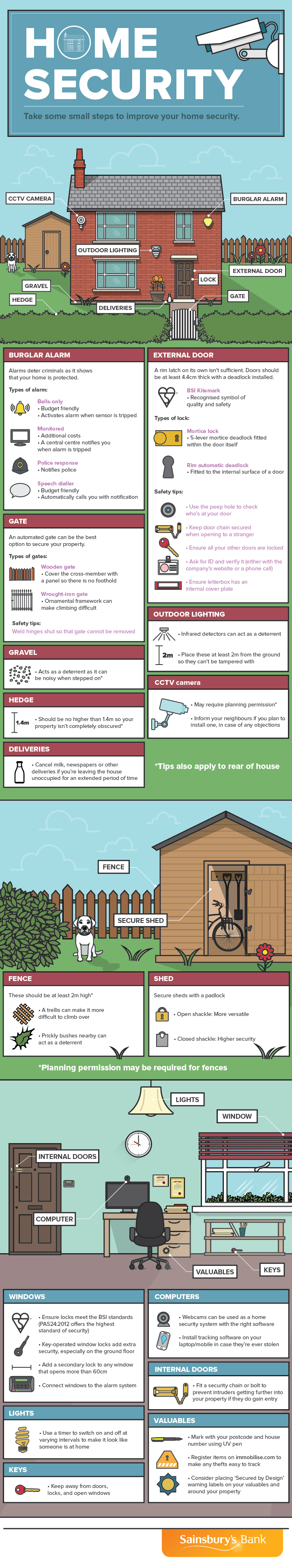 Home Security Infographic | St Locks